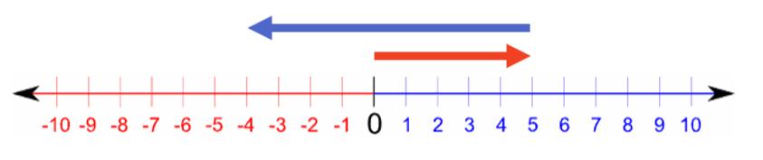 number line somma